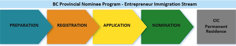 BC PNP - Entrepreneur Immigration Stream - Steps: Preparation, Registration, Application, Nomination and then you will receive CIC Permanent Residence